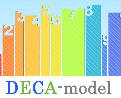 Met het DECA-model succesvol veranderen